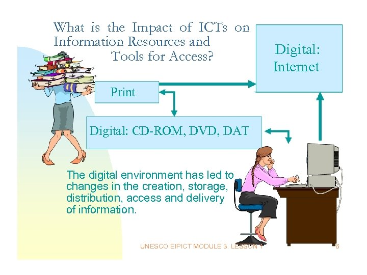 What is the Impact of ICTs on Information Resources and Tools for Access? Digital: