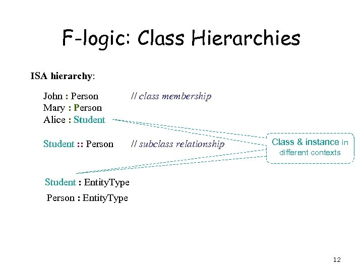F-logic: Class Hierarchies ISA hierarchy: John : Person Mary : Person Alice : Student