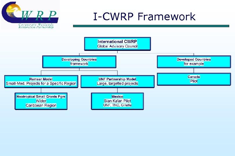 I-CWRP Framework