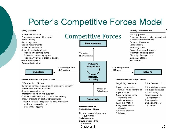 Porter's Competitive Forces Model Competitive Forces Chapter 3 10
