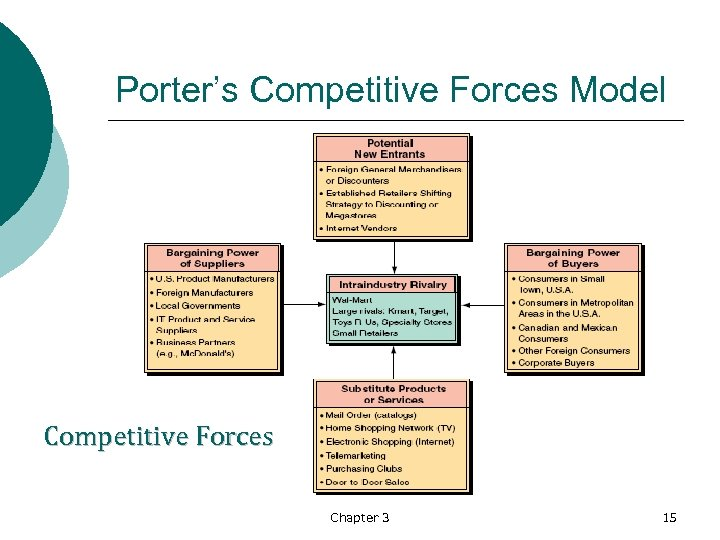 Porter's Competitive Forces Model Competitive Forces Chapter 3 15