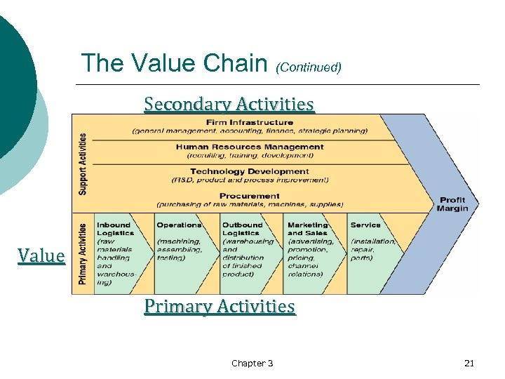 The Value Chain (Continued) Secondary Activities Value Primary Activities Chapter 3 21