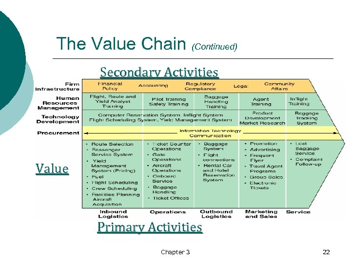 The Value Chain (Continued) Secondary Activities Value Primary Activities Chapter 3 22