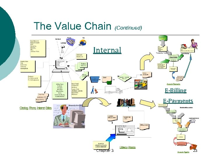 The Value Chain (Continued) Internal E-Billing E-Payments Chapter 3 23