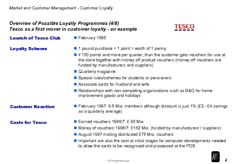 Market and Customer Management - Customer Loyalty Overview of Possible Loyalty Programmes (4/8) Tesco
