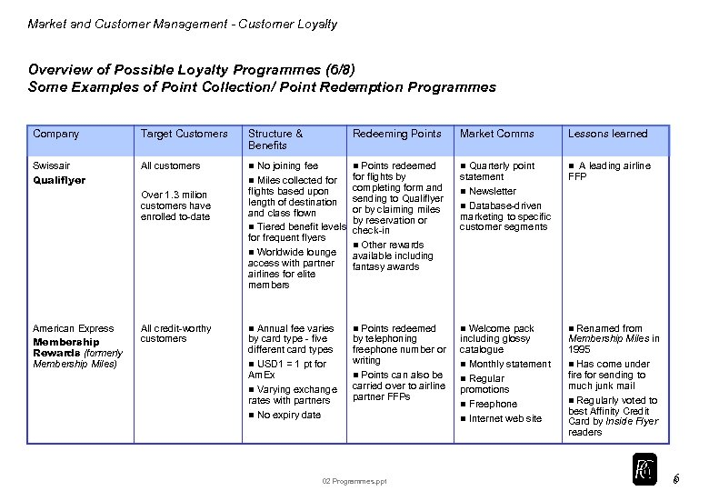 Market and Customer Management - Customer Loyalty Overview of Possible Loyalty Programmes (6/8) Some