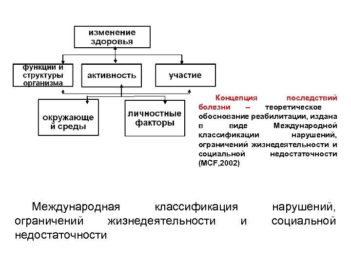 Концепция последствий болезни – теоретическое обоснование реабилитации, издана в виде Международной классификации нарушений, ограничений