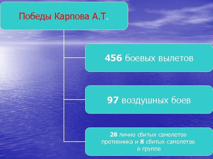Победы Карпова А. Т. 456 боевых вылетов 97 воздушных боев 28 лично сбитых самолетов