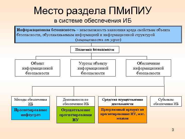 Место раздела ПМи. ПИУ в системе обеспечения ИБ Информационная безопасность – невозможность нанесения вреда