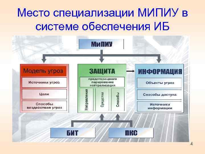 Место специализации МИПИУ в системе обеспечения ИБ 4
