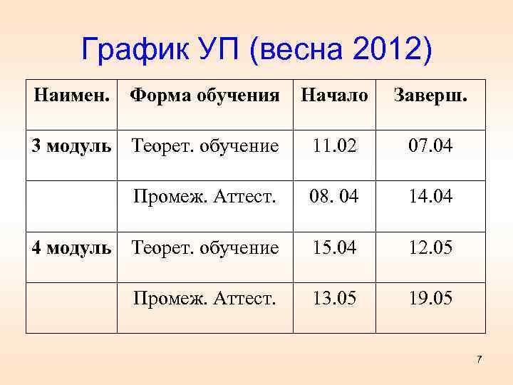 График УП (весна 2012) Наимен. Форма обучения Начало Заверш. 3 модуль Теорет. обучение 11.