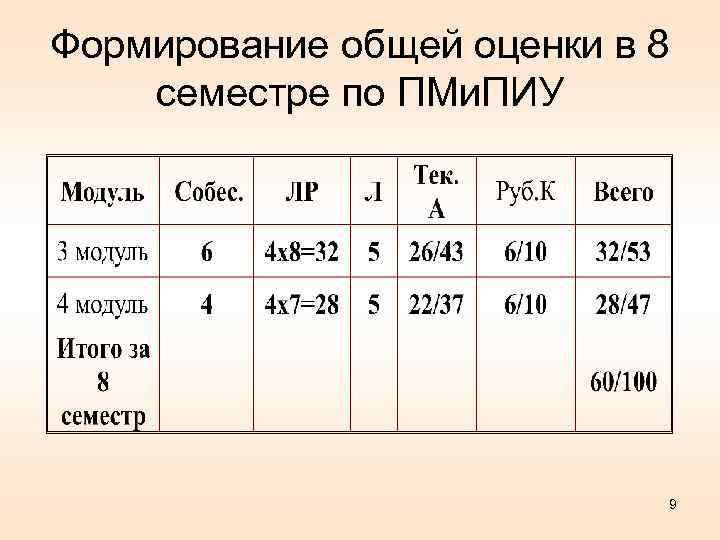 Формирование общей оценки в 8 семестре по ПМи. ПИУ 9