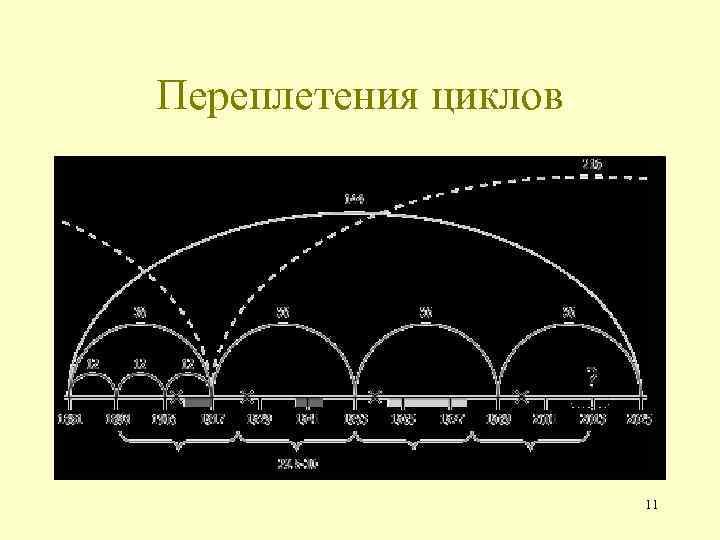 Переплетения циклов 11