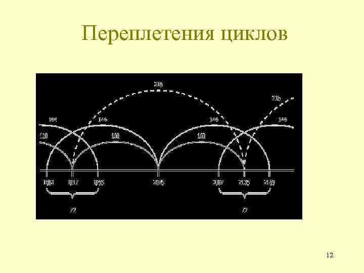 Переплетения циклов 12