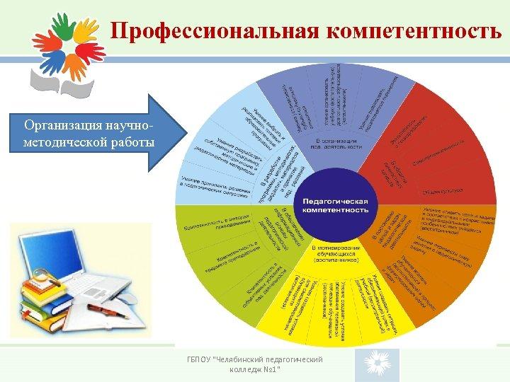 Профессиональная компетентность Организация научнометодической работы ГБПОУ