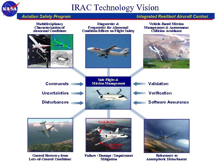 IRAC Technology Vision Aviation Safety Program Multidisciplinary Characterization of Abnormal Conditions Commands Integrated Resilient