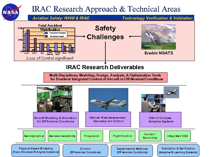 IRAC Research Approach & Technical Areas Aviation Safety: IVHM & IRAC Fatal Accident Distribution