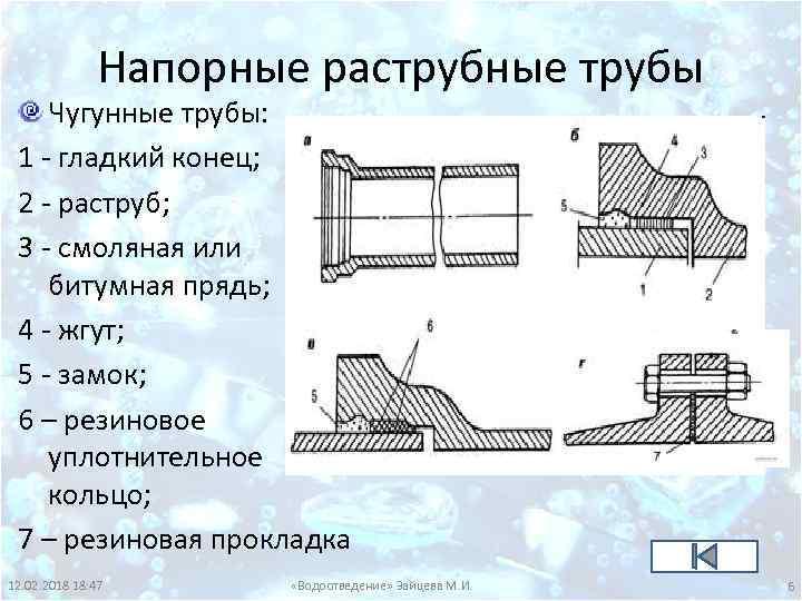 Напорные раструбные трубы Чугунные трубы: 1 - гладкий конец; 2 - раструб; 3 -