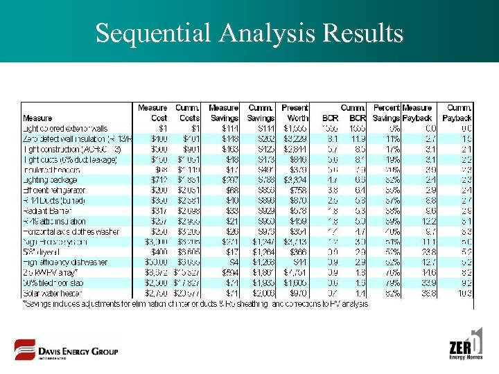 Sequential Analysis Results