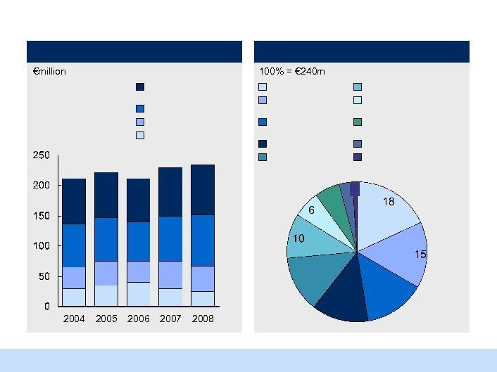 €million 2004 100% = € 240 m 2005 2006 2007 2008