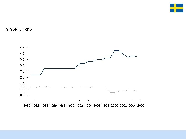 % GDP, all R&D