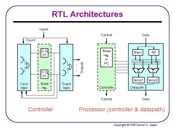 RTL Architectures Inputs Control Data Count DQ FF. . . DQ FF Input logic