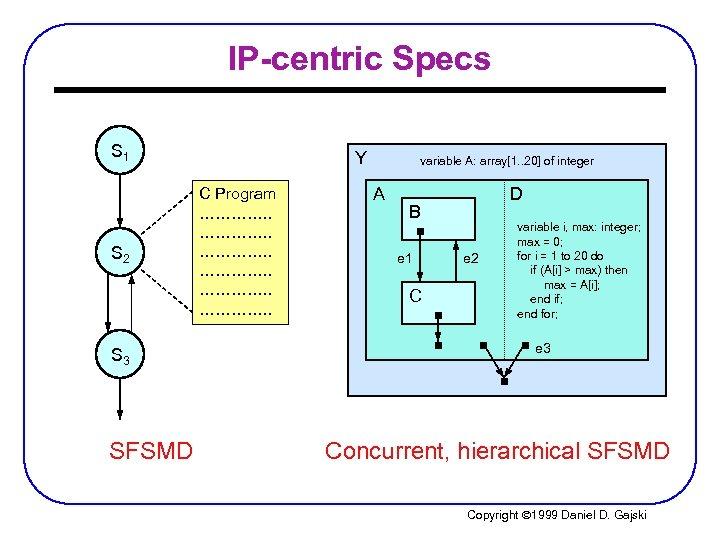 IP-centric Specs S 1 S 2 S 3 SFSMD Y C Program …………. .