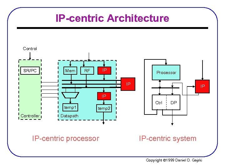 IP-centric Architecture Control SR/PC Mem IP RF RF Processor IP IP Ctrl temp 1