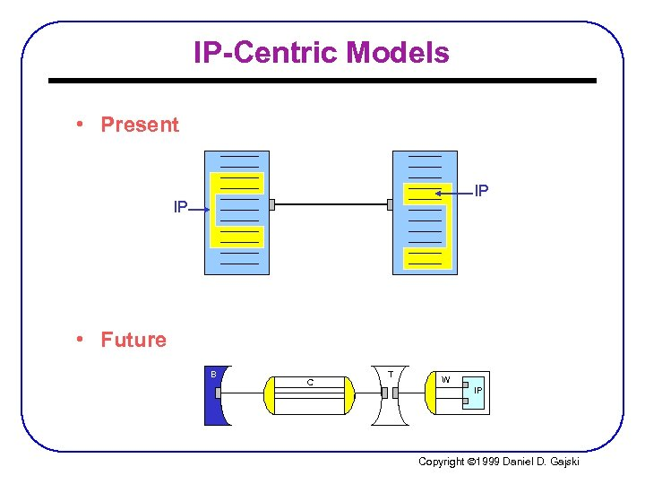 IP-Centric Models • Present IP IP • Future B C T W IP Copyright