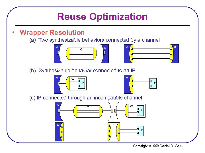 Reuse Optimization • Wrapper Resolution (a) Two synthesizable behaviors connected by a channel A