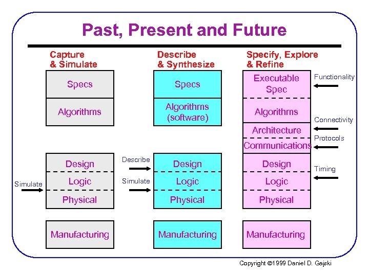 Past, Present and Future Capture & Simulate Describe & Synthesize Specify, Explore & Refine