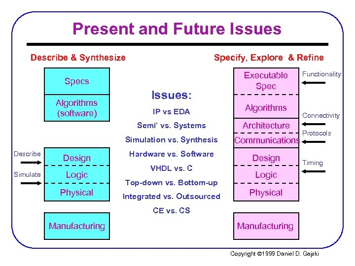 Present and Future Issues Describe & Synthesize Specify, Explore & Refine Specs Algorithms (software)