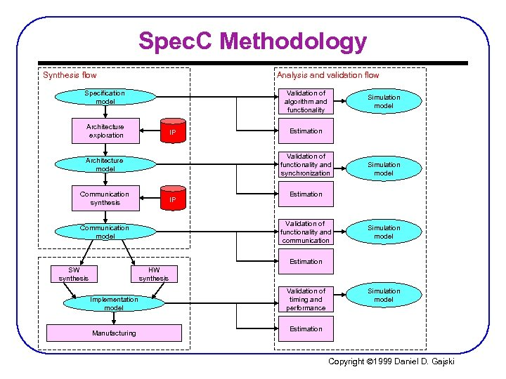 Spec. C Methodology Synthesis flow Analysis and validation flow Validation of algorithm and functionality