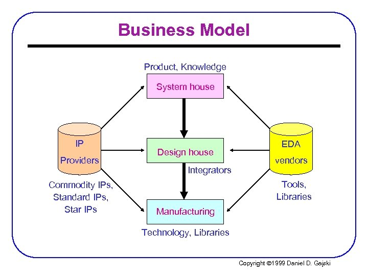 Business Model Product, Knowledge System house IP Providers Commodity IPs, Standard IPs, Star IPs