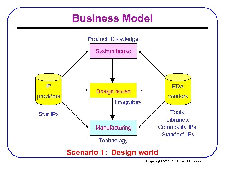 Business Model Product, Knowledge System house IP providers EDA Design house vendors Integrators Star