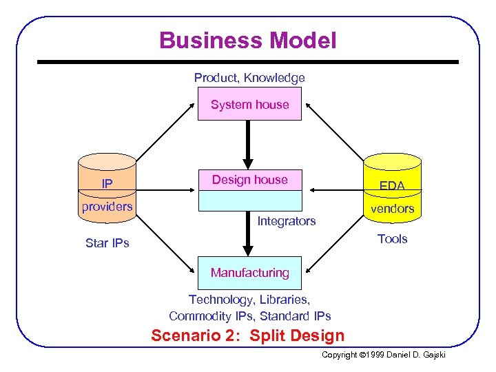 Business Model Product, Knowledge System house IP Design house EDA providers vendors Integrators Tools
