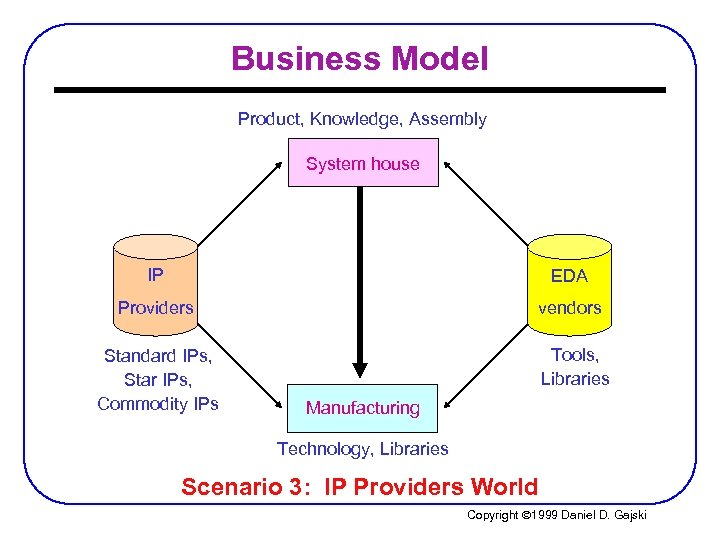 Business Model Product, Knowledge, Assembly System house IP EDA Providers vendors Standard IPs, Star