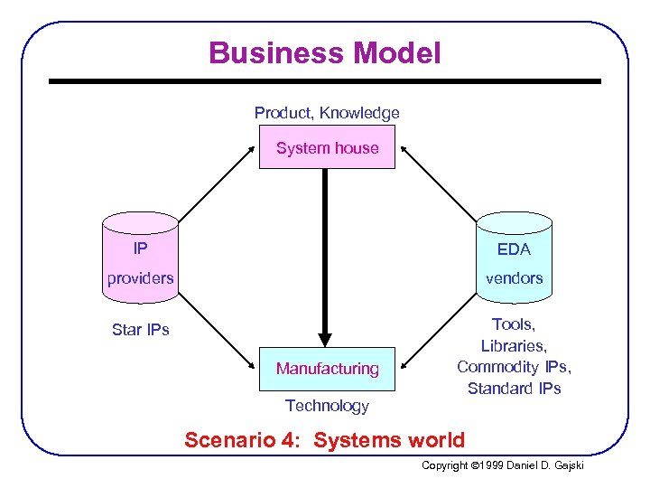 Business Model Product, Knowledge System house IP EDA providers vendors Star IPs Tools, Libraries,