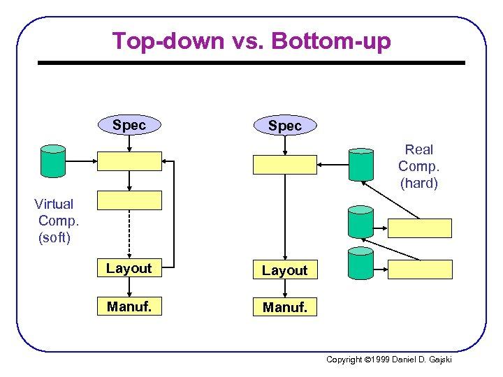 Top-down vs. Bottom-up Spec Real Comp. (hard) Virtual Comp. (soft) Layout Manuf. Copyright Ó