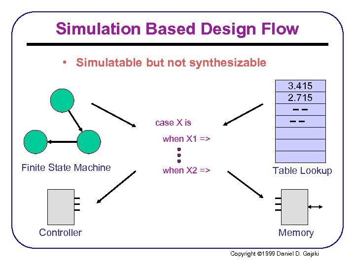 Simulation Based Design Flow • Simulatable but not synthesizable 3. 415 2. 715 case