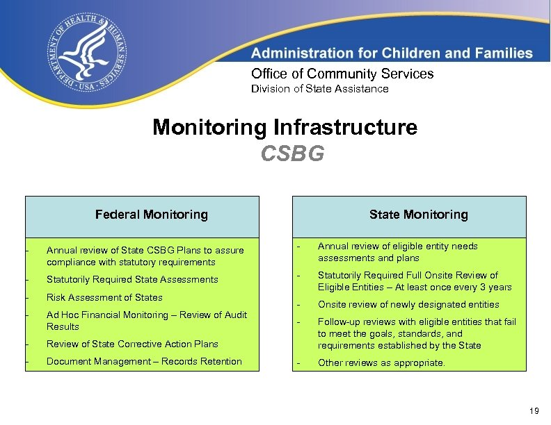 Office of Community Services Division of State Assistance Monitoring Infrastructure CSBG Federal Monitoring State