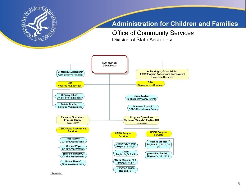 Office of Community Services Division of State Assistance 5