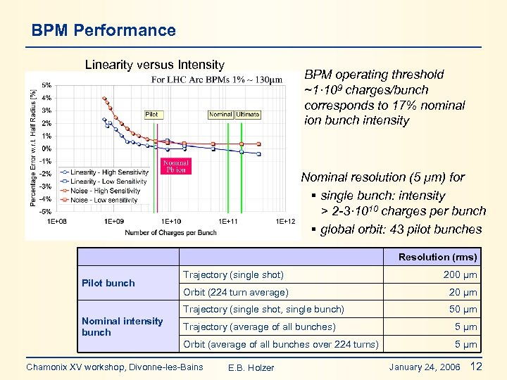 BPM Performance Linearity versus Intensity BPM operating threshold ~1· 109 charges/bunch corresponds to 17%
