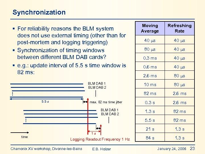 Synchronization max. 82 ms time jitter BLM DAB 1 BLM DAB 2 time 1