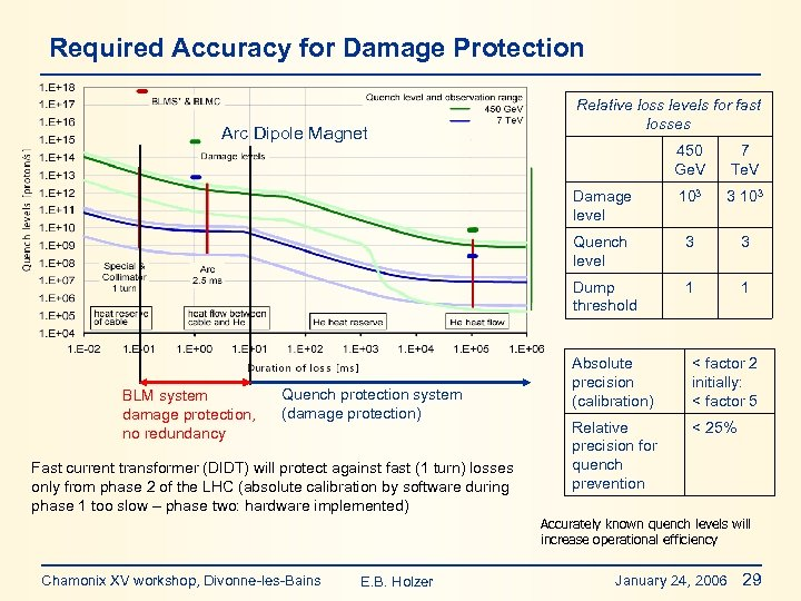 Required Accuracy for Damage Protection Arc Dipole Magnet Relative loss levels for fast losses