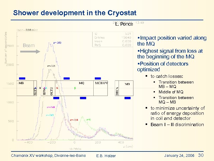 Shower development in the Cryostat L. Ponce §Impact position varied along the MQ §Highest