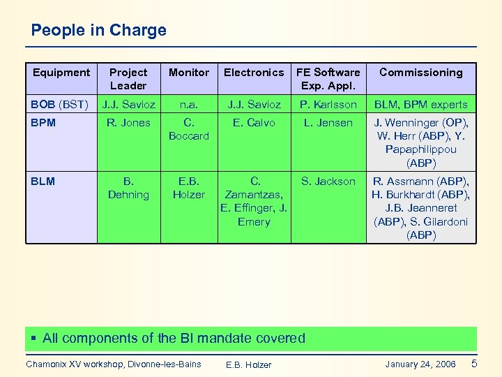 People in Charge Equipment Project Leader Monitor Electronics FE Software Exp. Appl. Commissioning BOB