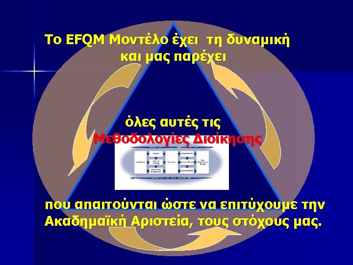 Το EFQM Μοντέλο έχει τη δυναμική και μας παρέχει όλες αυτές τις Μεθοδολογίες Διοίκησης
