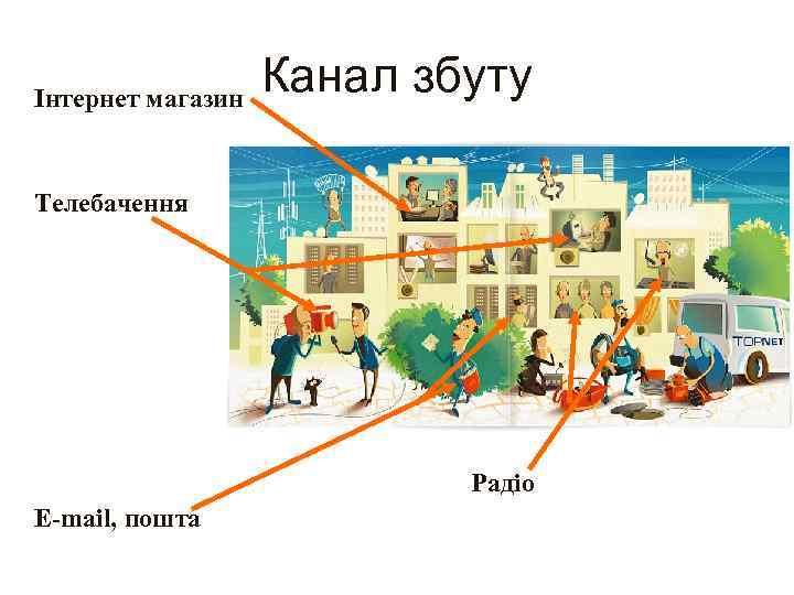 Канал збуту Інтернет магазин Телебачення Радіо E-mail, пошта