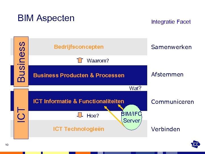 Business BIM Aspecten Integratie Facet Samenwerken Bedrijfsconcepten Waarom? Afstemmen Business Producten & Processen Wat?